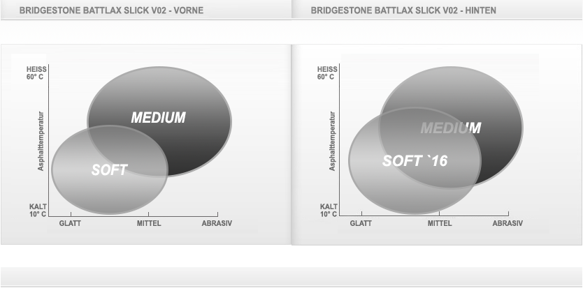 Infos pneus Piste - Page 3 GP503-Shop-Diagramme-Bridgestone-Battlax-V02