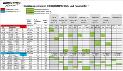 Bridgestone Datenblatt Rennreifen