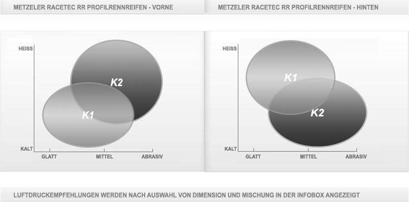 Metzeler Racetec RR Diagramm Konfiguration