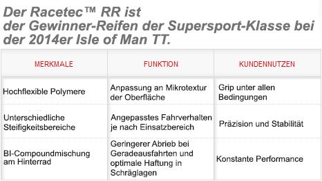 Metzeler Racetec RR Profilrennreifen Auslobung