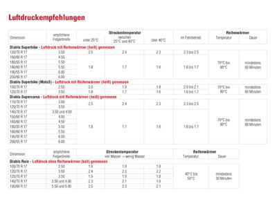 Pirelli Rennreifen Datenblatt