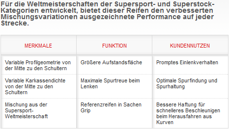 Pirelli Supercorsa Profilrennreifen